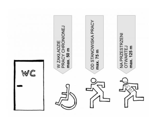 9 Rzeczy Dla Architektów O Planowaniu Toalet Publicznych